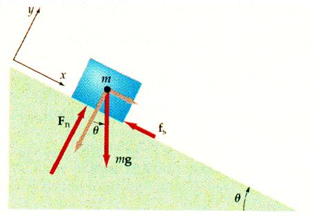 Free body diagrams by dr wunderlich free body diagram of a block on an inclined plane ccuart Images